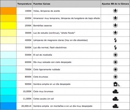 Temperatura de color