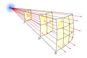 Inverse_square_law.svg